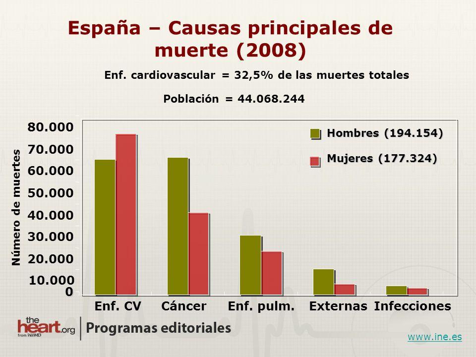 Hombres Mujeres Causas de muerte [2007 en Europa] 4.3 millones de óbitos CV (color rojo) por año en 53 países europeos 43%54% Eur J Cardiovas Prev Rehab.