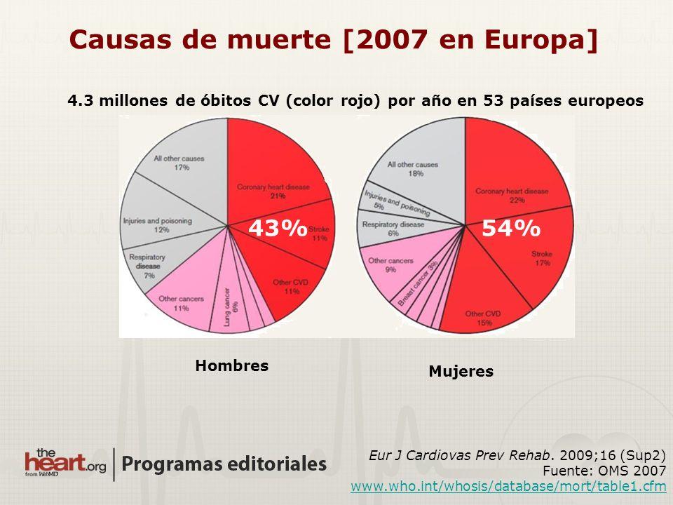 Hombres Mujeres Causas de muerte [2007 en Europa] 4.3 millones de óbitos CV (color rojo) por año en 53 países europeos 43%54% Eur J Cardiovas Prev Reh