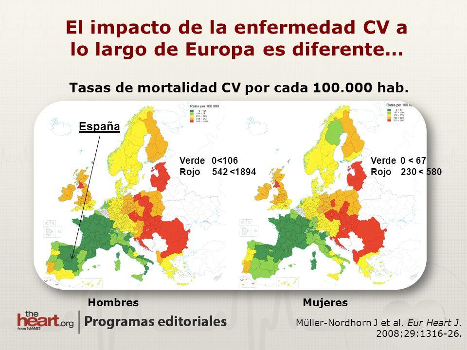 Tasas de mortalidad CV por cada 100.000 hab. Müller-Nordhorn J et al. Eur Heart J. 2008;29:1316-26. HombresMujeres Verde 0<106 Rojo 542 <1894 Verde 0