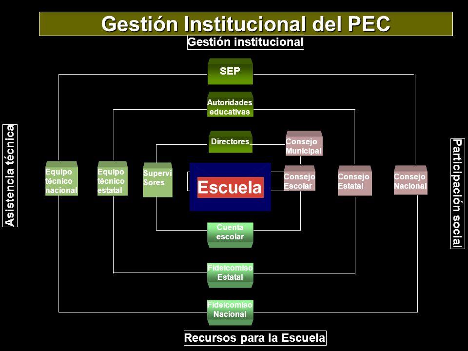 CONCEPTO PEC-I (2001-2002) PEC-II (2002-2003) PEC-III (2003-2004) PEC-IV (2004-2005) PEC-V /e (2005-2006) Escuelas incorporadas 2,239 (primarias y secundarias) 9,750 (Educación Básica) 15,503 (Educación Básica) 21,307 (Educación Básica) 31,000 (Educación Básica) Directivos y docentes beneficiados 27 mil105 mil157 mil216 mil286 mil Alumnos beneficiados 733 mil2.6 millones3.8 millones4.9 millones6.7 millones Recursos federales $350 millones $1,200 millones $1,250 millones $1,258.5 millones $1,647.5 millones Recursos estatales $164.3 millones $365.3 millones $426.7 millones $456.6 millones $515.5 millones Recursos municipales, de padres de familia y privados $58.1 millones $229.2 millones $263.1 millones e $289 millones e $369 millones Promedio de recursos por escuela $166 mil$138 mil$125 mil e $73 mil e $72.5 mil Municipios involucrados 643 1,4661,6081,7921,860
