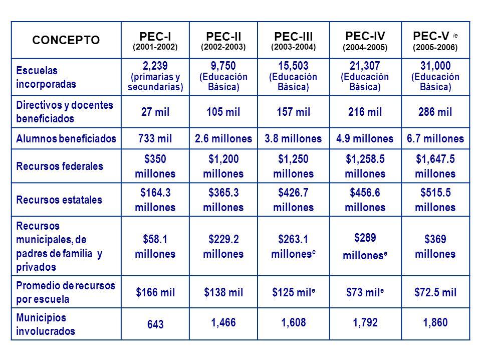 CONCEPTO PEC-I (2001-2002) PEC-II (2002-2003) PEC-III (2003-2004) PEC-IV (2004-2005) PEC-V /e (2005-2006) Escuelas incorporadas 2,239 (primarias y sec