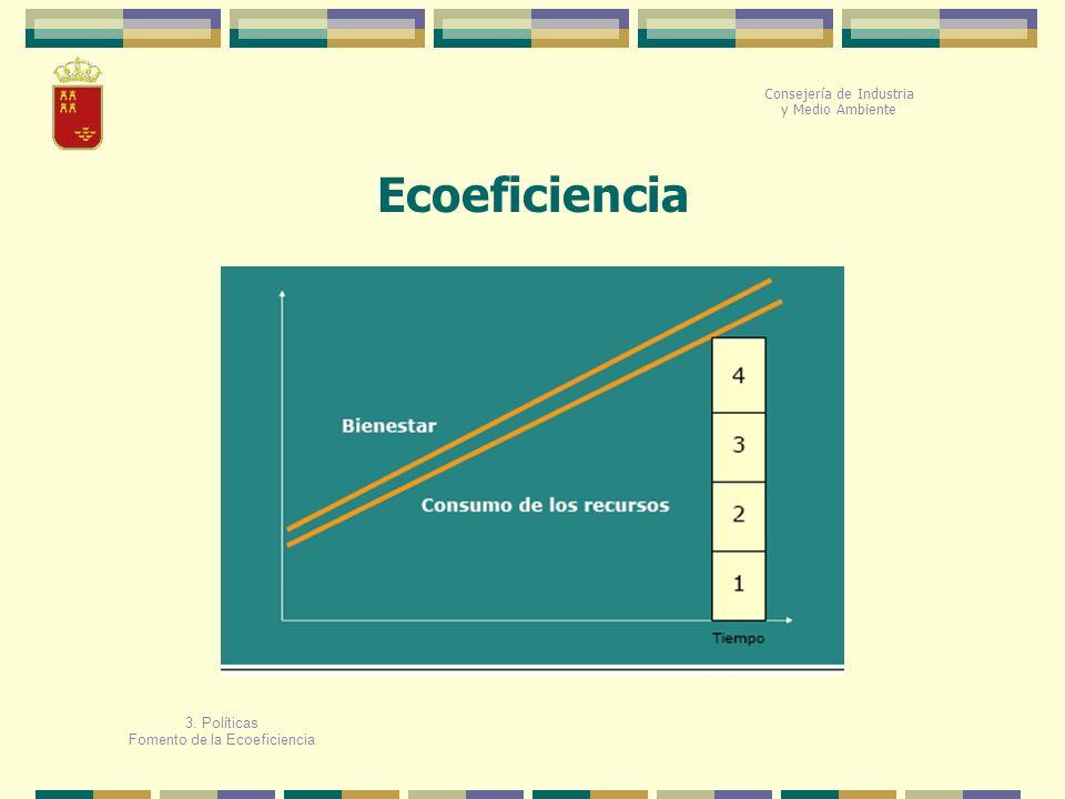 Ecoeficiencia Consejería de Industria y Medio Ambiente 3. Políticas Fomento de la Ecoeficiencia