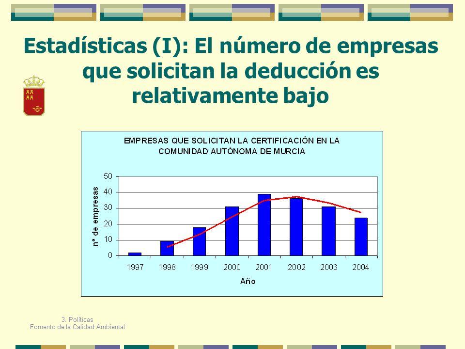 Estadísticas (I): El número de empresas que solicitan la deducción es relativamente bajo 3. Políticas Fomento de la Calidad Ambiental