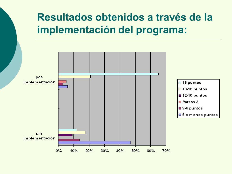 Resultados obtenidos a través de la implementación del programa: