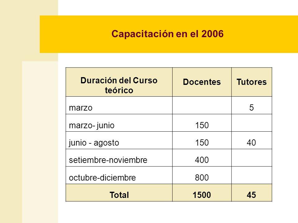 Capacitación en el 2006 Duración del Curso teórico DocentesTutores marzo 5 marzo- junio150 junio - agosto15040 setiembre-noviembre400 octubre-diciembr