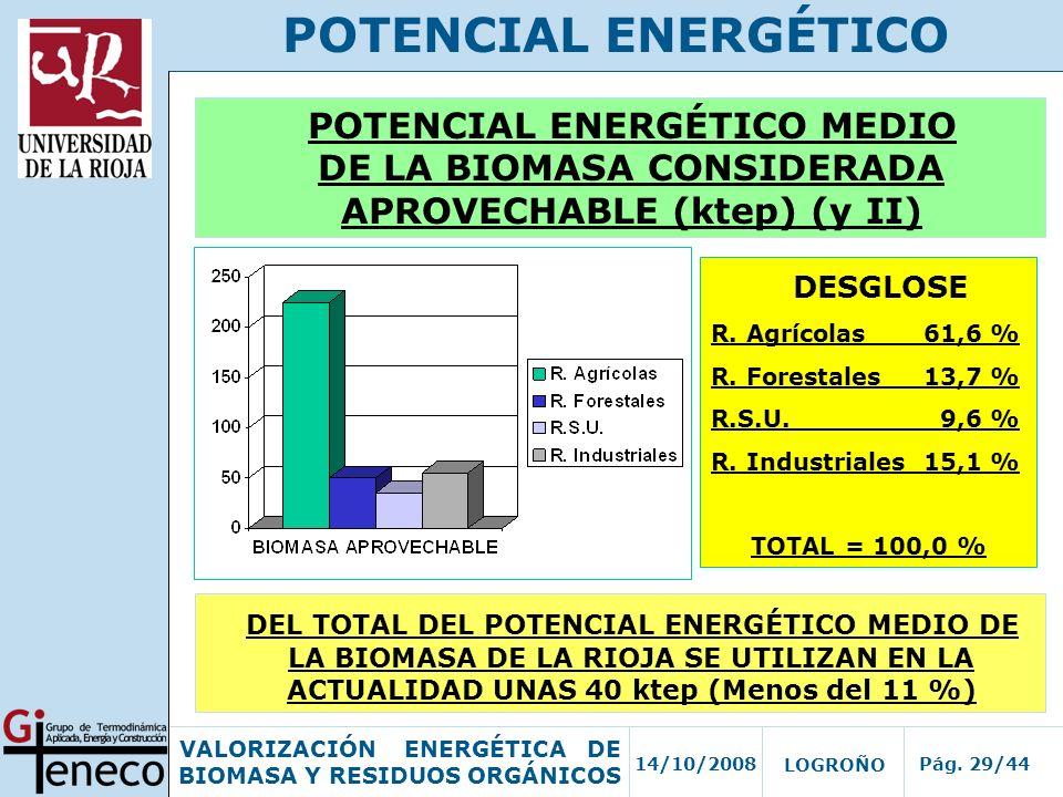 14/10/2008Pág. 29/44 VALORIZACIÓN ENERGÉTICA DE BIOMASA Y RESIDUOS ORGÁNICOS LOGROÑO POTENCIAL ENERGÉTICO POTENCIAL ENERGÉTICO MEDIO DE LA BIOMASA CON