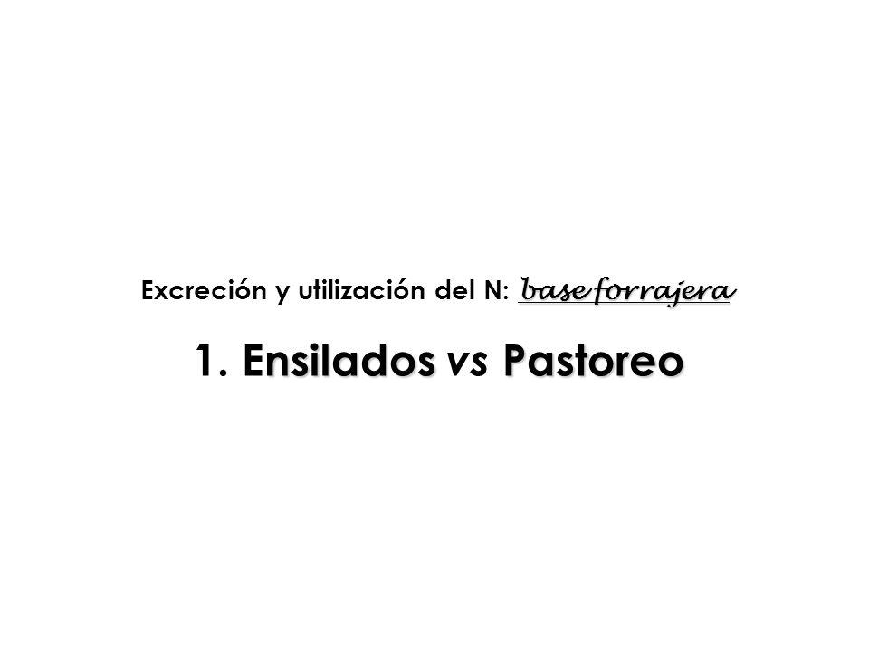 base forrajera Excreción y utilización del N: base forrajera nsiladosPastoreo 1. Ensilados vs Pastoreo