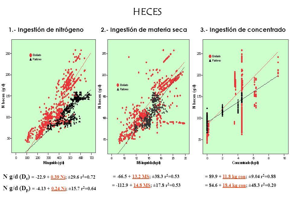 HECES = -66.5 + 13.2 MS; ±38.3 r 2 =0.53 = -112.9 + 14.8 MS; ±17.8 r 2 =0.53 N g/d (D e ) = -22.9 + 0.39 Ni; ±29.6 r 2 =0.72 N g/d (D p ) = -4.13 + 0.