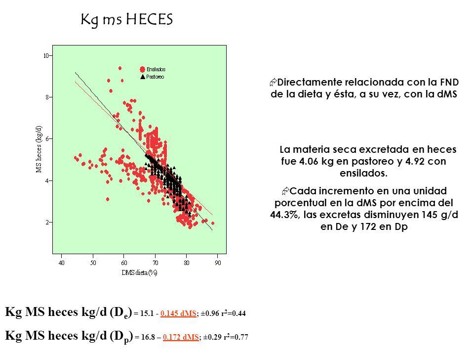 Kg ms HECES Kg MS heces kg/d (D e ) = 15.1 - 0.145 dMS; ±0.96 r 2 =0.44 Kg MS heces kg/d (D p ) = 16.8 – 0.172 dMS; ±0.29 r 2 =0.77 La materia seca ex