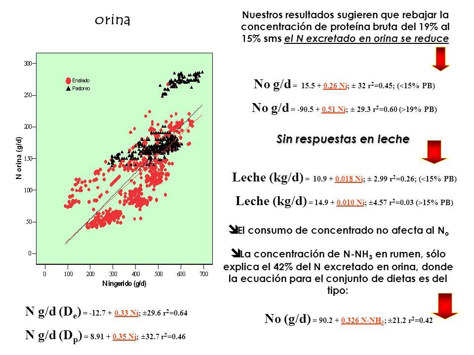 orina N g/d (D e ) = -12.7 + 0.33 Ni; ±29.6 r 2 =0.64 N g/d (D p ) = 8.91 + 0.35 Ni; ±32.7 r 2 =0.46 Nuestros resultados sugieren que rebajar la conce