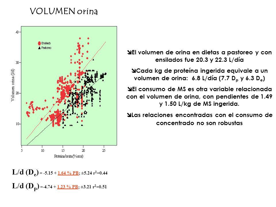 L/d (D e ) = -5.15 + 1.64 % PB; ±5.24 r 2 =0.44 L/d (D p ) =-4.74 + 1.23 % PB; ±3.21 r 2 =0.51 El volumen de orina en dietas a pastoreo y con ensilado