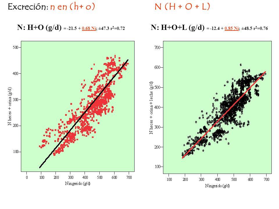 Excreción: n en (h+ o) N (H + O + L) N: H+O (g/d) = -21.5 + 0.68 Ni; ±47.3 r 2 =0.72 N: H+O+L (g/d) = -12.4 + 0.85 Ni; ±48.5 r 2 =0.76