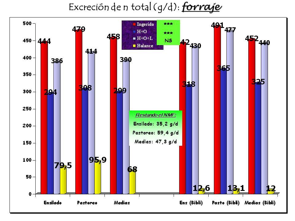 forraje Excreción de n total (g/d): forraje *** NS Restando el NMF: Ensilado: 35,2 g/d Pastoreo: 59,4 g/d Medias: 47,3 g/d