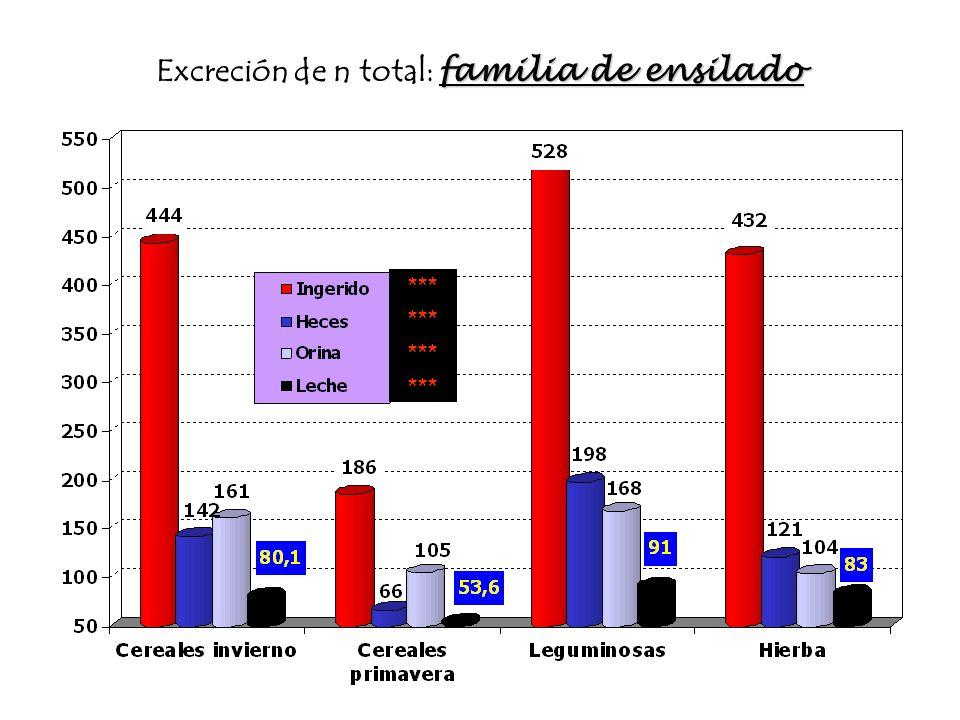 familia de ensilado Excreción de n total: familia de ensilado *** Sig.