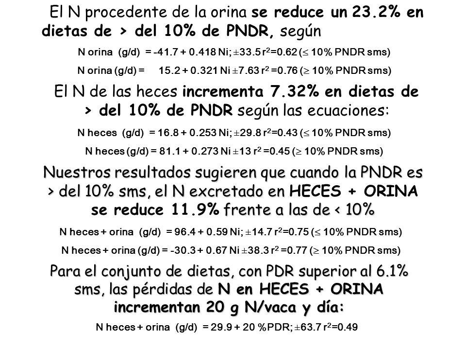 Nuestros resultados sugieren que cuando la PNDR es > del 10% sms, el N excretado en frente a las de del 10% sms, el N excretado en HECES + ORINA se re