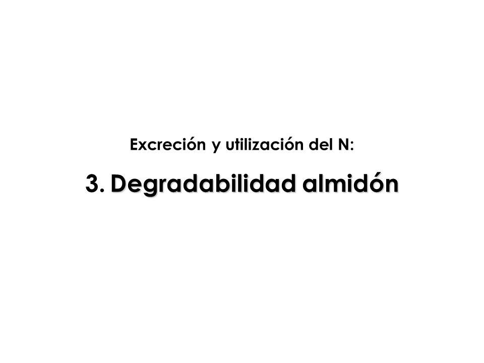 Excreción y utilización del N: Degradabilidad almidón 3. Degradabilidad almidón