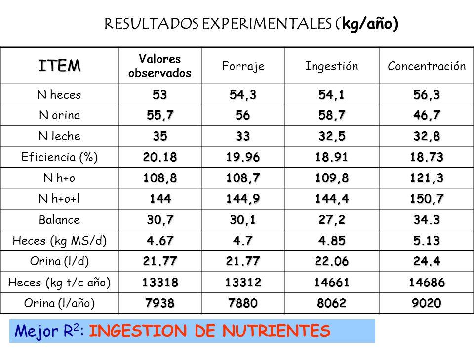 ITEM Valores observados ForrajeIngestiónConcentración N heces5354,354,156,3 N orina55,75658,746,7 N leche353332,532,8 Eficiencia (%)20.1819.9618.9118.
