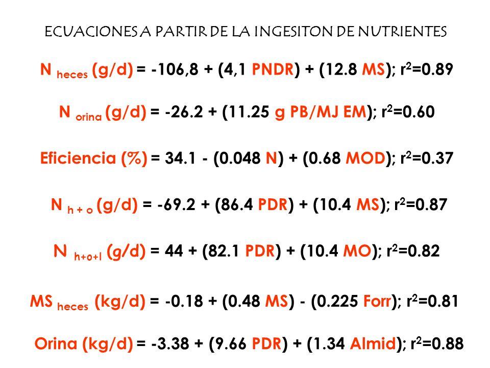 N heces (g/d) = -106,8 + (4,1 PNDR) + (12.8 MS); r 2 =0.89 ECUACIONES A PARTIR DE LA INGESITON DE NUTRIENTES N h + o (g/d) = -69.2 + (86.4 PDR) + (10.
