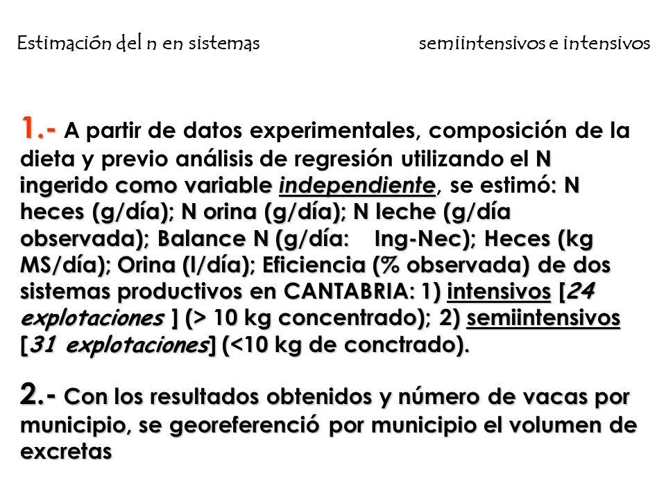 1.- N ingerido como variable independiente : N heces (g/día); N orina (g/día); N leche (g/día observada); Balance N (g/día: Ing-Nec); Heces (kg MS/día