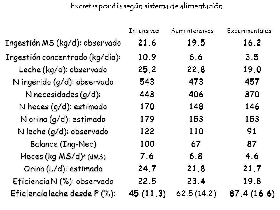 Excretas por día según sistema de alimentación IntensivosSemiintensivosExperimentales Ingestión MS (kg/d): observado 21.619.516.2 Ingestión concentrad