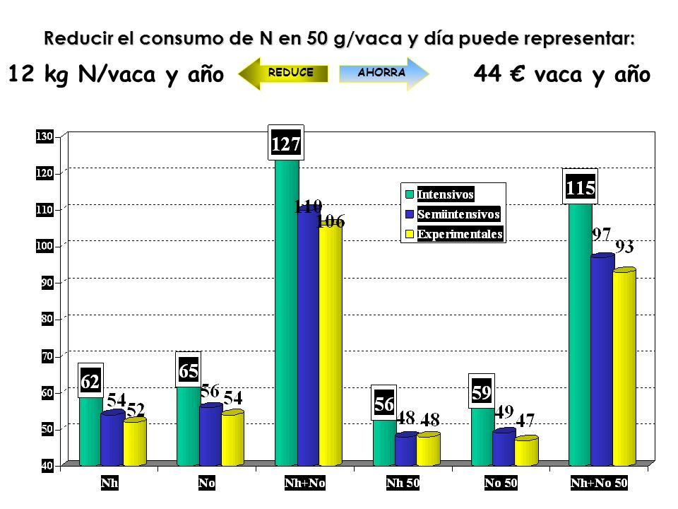 Reducir el consumo de N en 50 g/vaca y día puede representar: 12 kg N/vaca y año44 vaca y año REDUCEAHORRA