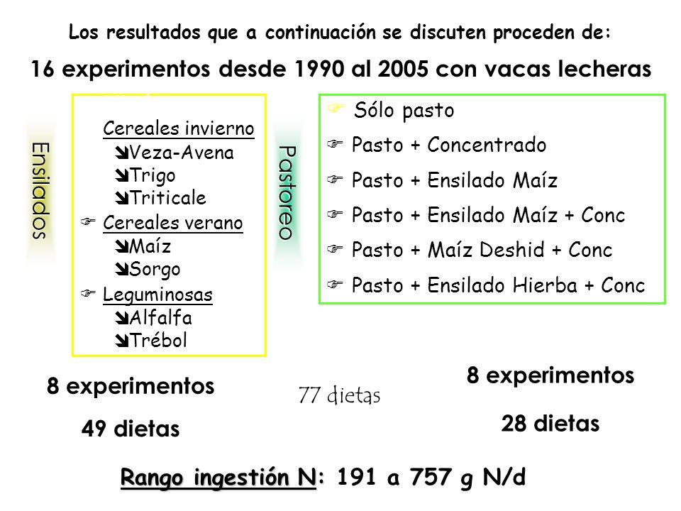 ITEM Valores observados ForrajeIngestiónConcentración N heces5354,354,156,3 N orina55,75658,746,7 N leche353332,532,8 Eficiencia (%)20.1819.9618.9118.73 N h+o108,8108,7109,8121,3 N h+o+l144144,9144,4150,7 Balance30,730,127,234.3 Heces (kg MS/d)4.674.74.855.13 Orina (l/d)21.7721.7722.0624.4 Heces (kg t/c año)13318133121466114686 Orina (l/año)7938788080629020 RESULTADOS EXPERIMENTALES ( kg/año) Mejor R 2 : INGESTION DE NUTRIENTES