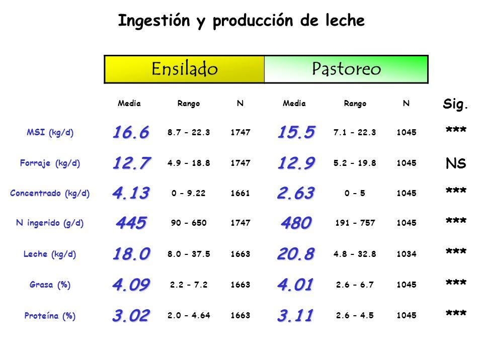 N heces (g/d) = -106,8 + (4,1 PNDR) + (12.8 MS); r 2 =0.89 ECUACIONES A PARTIR DE LA INGESITON DE NUTRIENTES N h + o (g/d) = -69.2 + (86.4 PDR) + (10.4 MS); r 2 =0.87 N h+o+l (g/d) = 44 + (82.1 PDR) + (10.4 MO); r 2 =0.82 Orina (kg/d) = -3.38 + (9.66 PDR) + (1.34 Almid); r 2 =0.88 N orina (g/d) = -26.2 + (11.25 g PB/MJ EM); r 2 =0.60 Eficiencia (%) = 34.1 - (0.048 N) + (0.68 MOD); r 2 =0.37 MS heces (kg/d) = -0.18 + (0.48 MS) - (0.225 Forr); r 2 =0.81