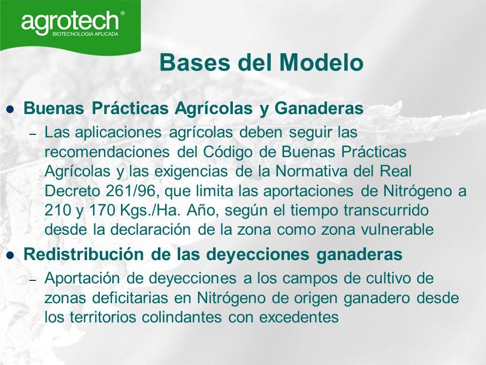 Bases del Modelo Buenas Prácticas Agrícolas y Ganaderas – Las aplicaciones agrícolas deben seguir las recomendaciones del Código de Buenas Prácticas A