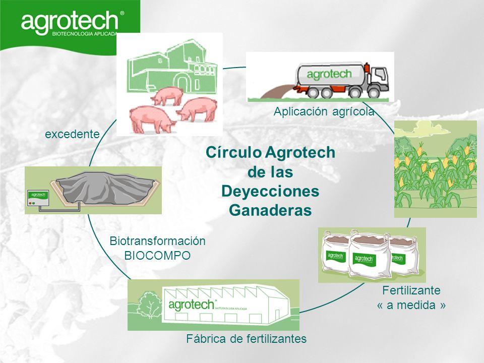 excedente Aplicación agrícola Fertilizante « a medida » Fábrica de fertilizantes Biotransformación BIOCOMPO Círculo Agrotech de las Deyecciones Ganade