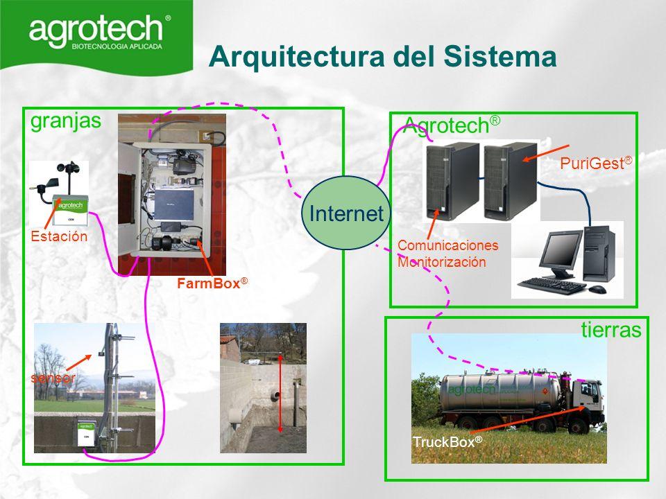 Arquitectura del Sistema granjas FarmBox ® sensor tierras TruckBox ® Comunicaciones Monitorización Agrotech ® Internet Estación PuriGest ®