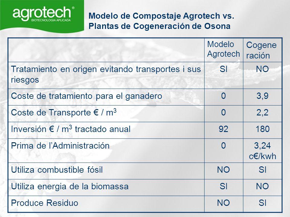 Modelo Agrotech Cogene ración Tratamiento en origen evitando transportes i sus riesgos SINO Coste de tratamiento para el ganadero03,9 Coste de Transpo