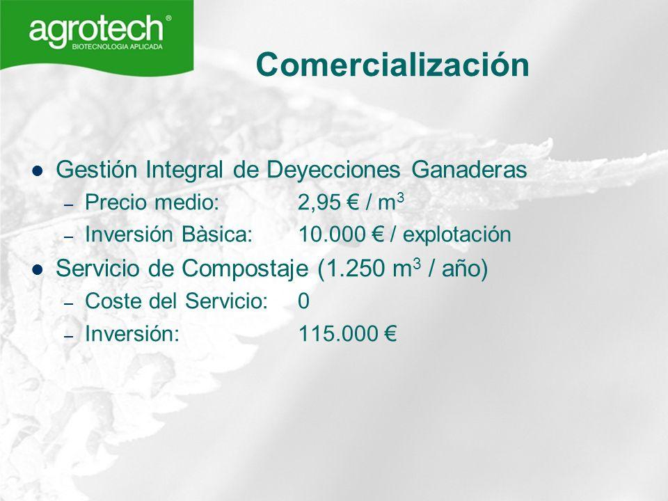 Comercialización Gestión Integral de Deyecciones Ganaderas – Precio medio: 2,95 / m 3 – Inversión Bàsica: 10.000 / explotación Servicio de Compostaje