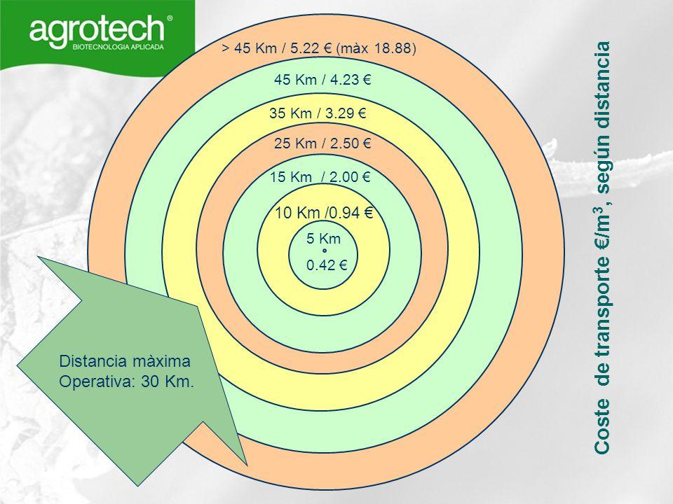 10 Km /0.94 5 Km 25 Km / 2.50 45 Km / 4.23 0.42 15 Km / 2.00 35 Km / 3.29 > 45 Km / 5.22 (màx 18.88) Coste de transporte /m 3, según distancia Distanc