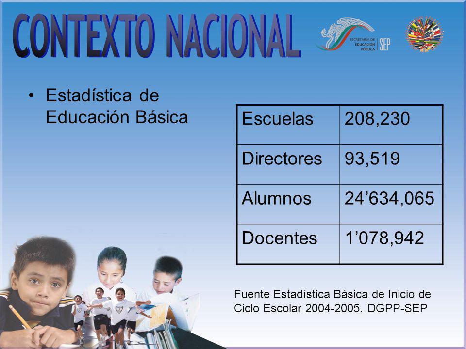 Estadística de Educación Básica Escuelas208,230 Directores93,519 Alumnos24634,065 Docentes1078,942 Fuente Estadística Básica de Inicio de Ciclo Escola