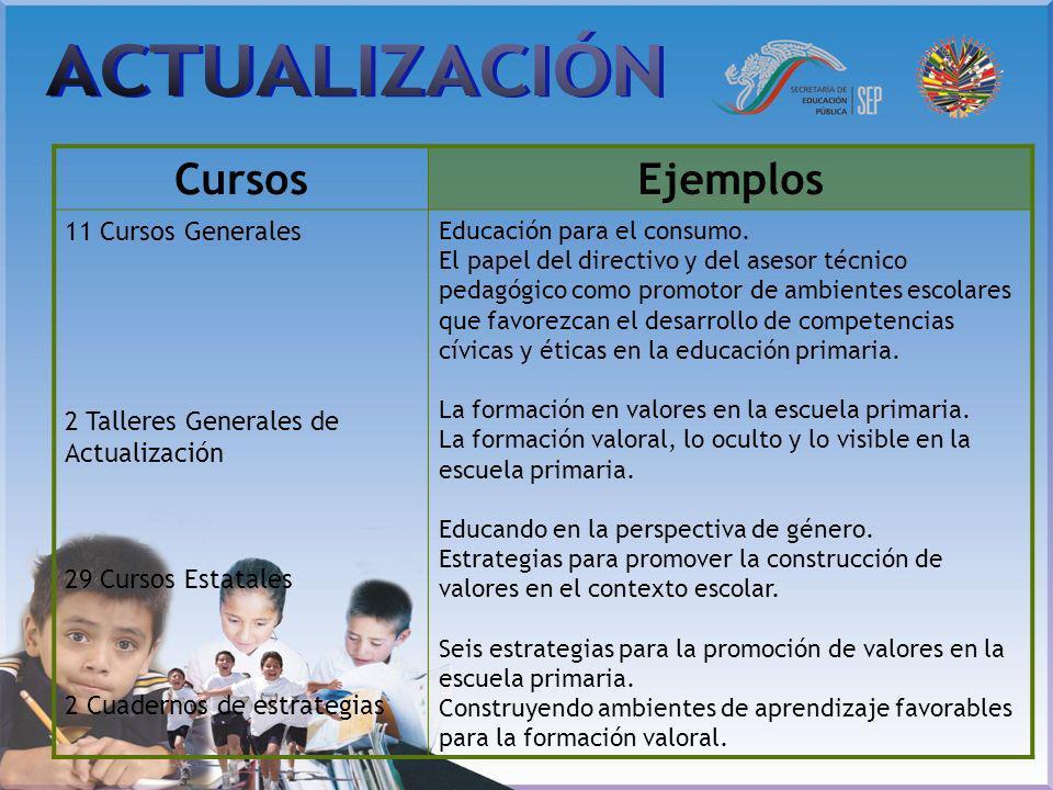 CursosEjemplos 11 Cursos Generales 2 Talleres Generales de Actualización 29 Cursos Estatales 2 Cuadernos de estrategias Educación para el consumo. El