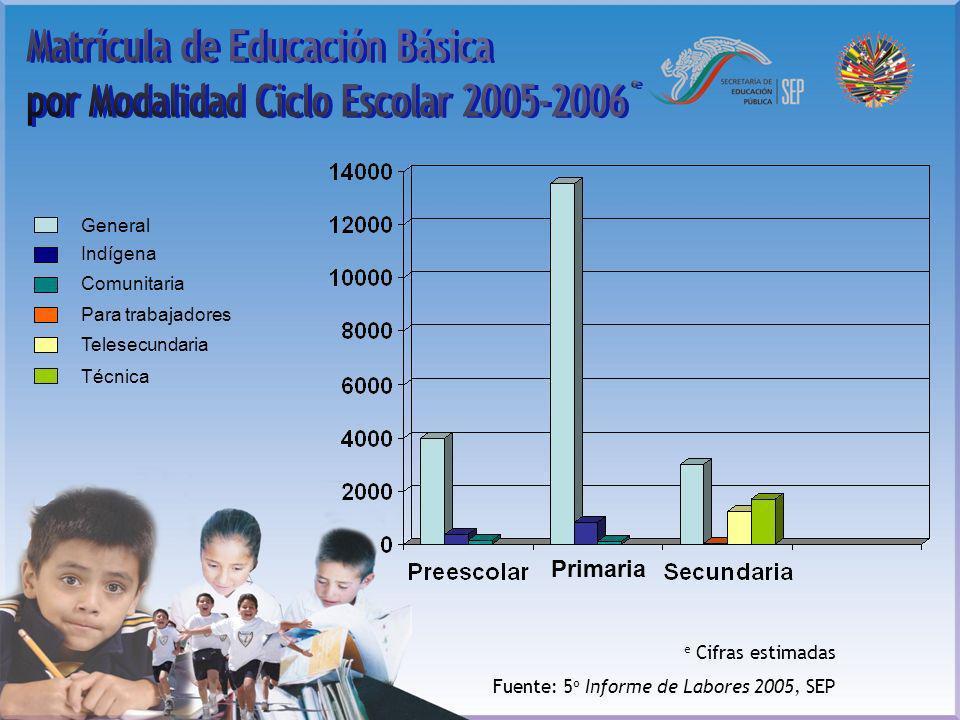 e Cifras estimadas Fuente: 5 o Informe de Labores 2005, SEP General Indígena Comunitaria Para trabajadores Telesecundaria Técnica Primaria