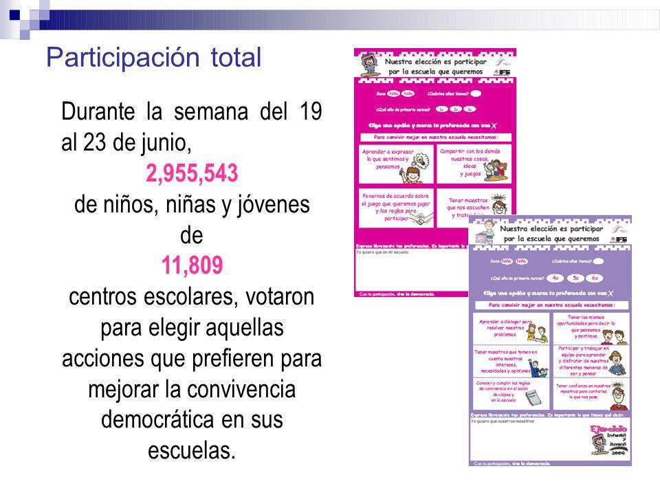 Durante la semana del 19 al 23 de junio, 2,955,543 de niños, niñas y jóvenes de 11,809 centros escolares, votaron para elegir aquellas acciones que pr