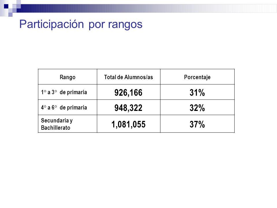 RangoTotal de Alumnos/asPorcentaje 1° a 3° de primaria 926,16631% 4° a 6° de primaria 948,32232% Secundaria y Bachillerato 1,081,05537% Participación