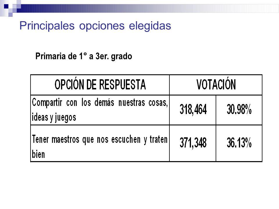 Primaria de 1° a 3er. grado Principales opciones elegidas