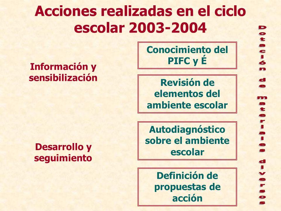 Acciones realizadas en el ciclo escolar 2003-2004 Conocimiento del PIFC y É Revisión de elementos del ambiente escolar Autodiagnóstico sobre el ambien
