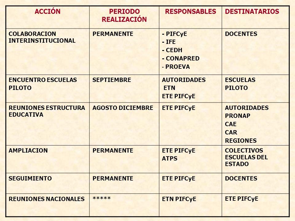 ACCIÓNPERIODO REALIZACIÓN RESPONSABLESDESTINATARIOS COLABORACION INTERINSTITUCIONAL PERMANENTE- PIFCyE - IFE - CEDH - CONAPRED - PROEVA DOCENTES ENCUE