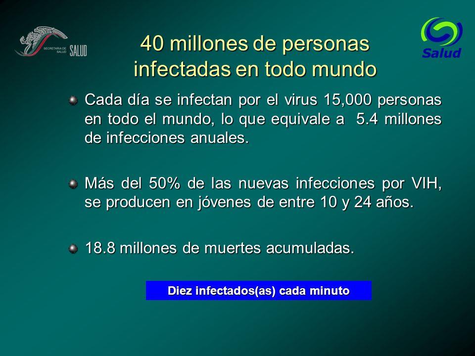 Jóvenes infectados por VIH en el mundo Cada día se infectan por el virus 7,000 jóvenes en todo el mundo, lo que equivale a 2.6 millones de infecciones anuales Más del 50% de las nuevas infecciones por VIH, el virus que causa el SIDA, se producen en jóvenes de entre 10 y 24 años en todo el mundo.