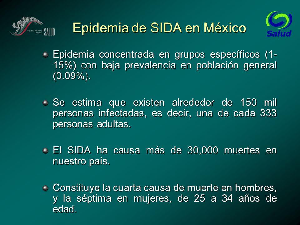 Epidemia de SIDA en México Epidemia concentrada en grupos específicos (1- 15%) con baja prevalencia en población general (0.09%). Se estima que existe