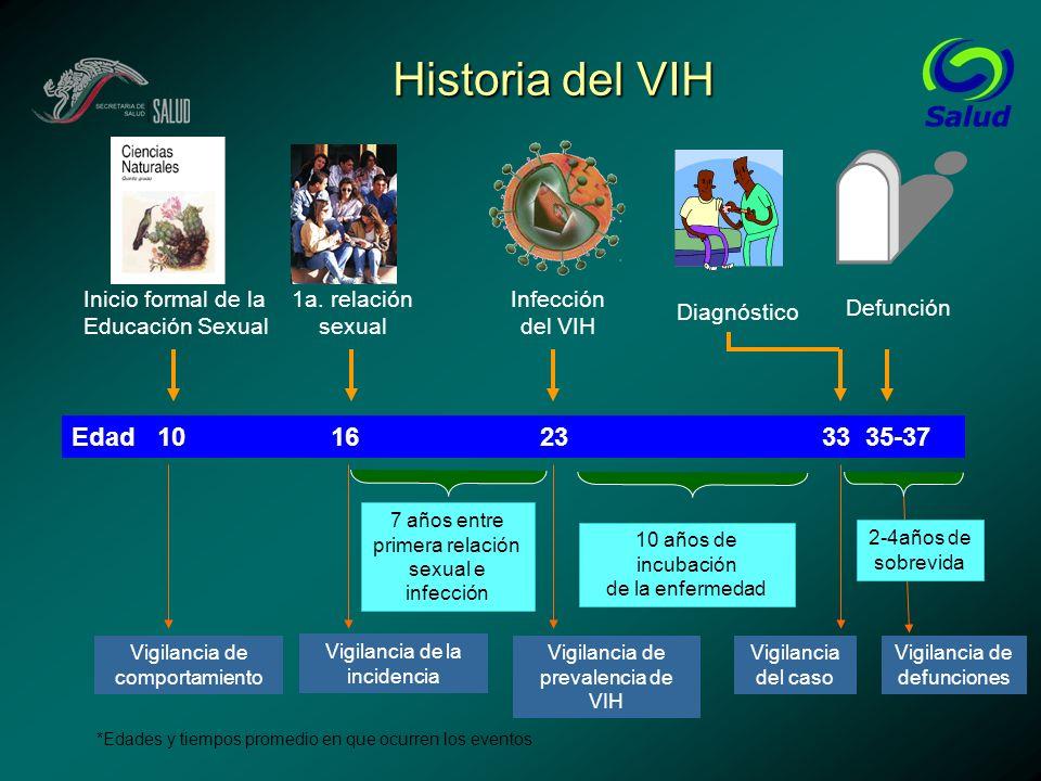Historia del VIH *Edades y tiempos promedio en que ocurren los eventos Inicio formal de la Educación Sexual 7 años entre primera relación sexual e inf