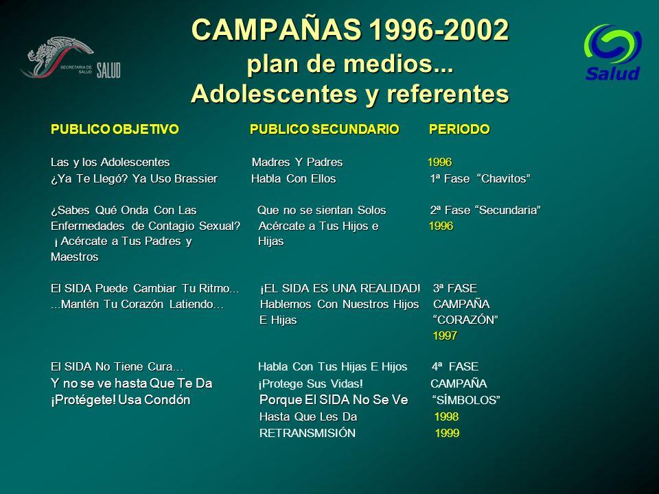 CAMPAÑAS 1996-2002 plan de medios... Adolescentes y referentes PUBLICO SECUNDARIO PERIODO PUBLICO OBJETIVO PUBLICO SECUNDARIO PERIODO Las y los Adoles