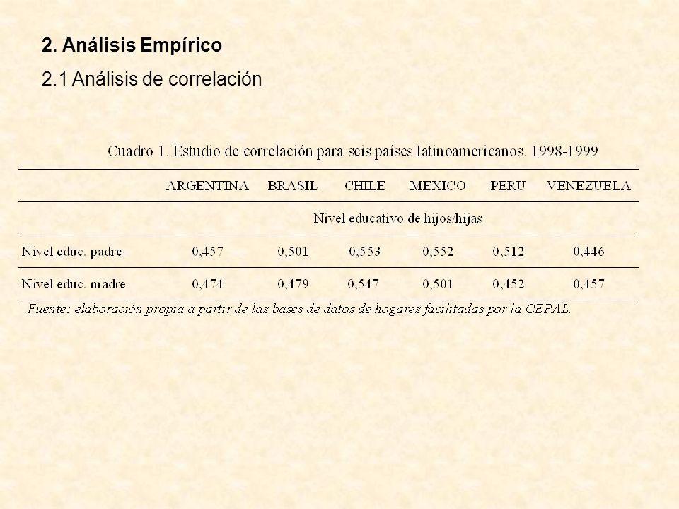 2. Análisis Empírico 2.1 Análisis de correlación