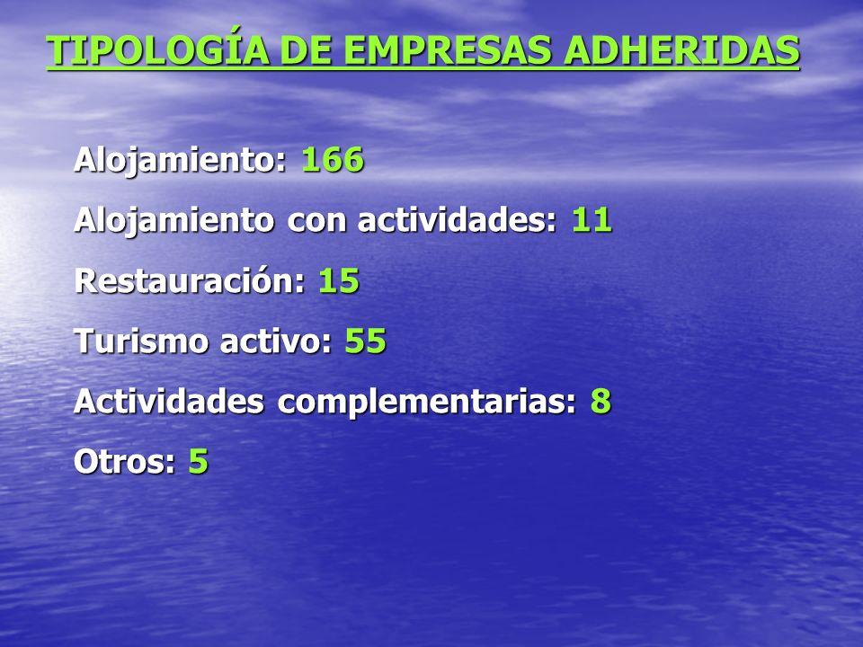 TIPOLOGÍA DE EMPRESAS ADHERIDAS Alojamiento: 166 Alojamiento con actividades: 11 Restauración: 15 Turismo activo: 55 Actividades complementarias: 8 Otros: 5