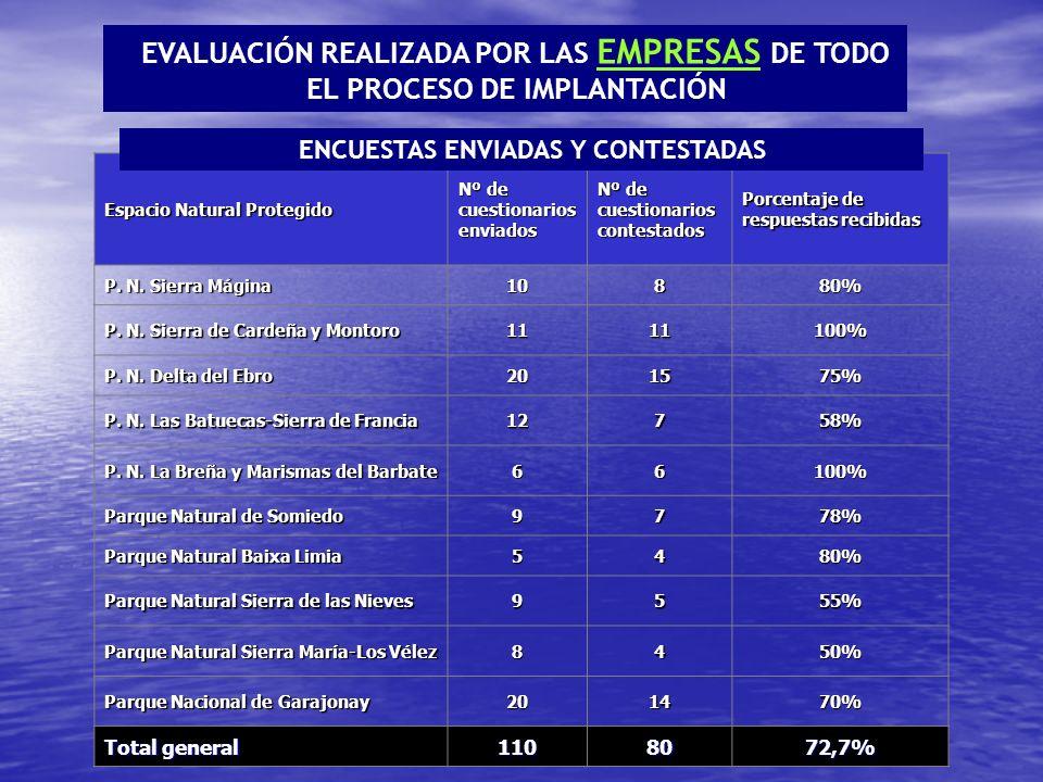Espacio Natural Protegido Nº de cuestionarios enviados Nº de cuestionarios contestados Porcentaje de respuestas recibidas P.