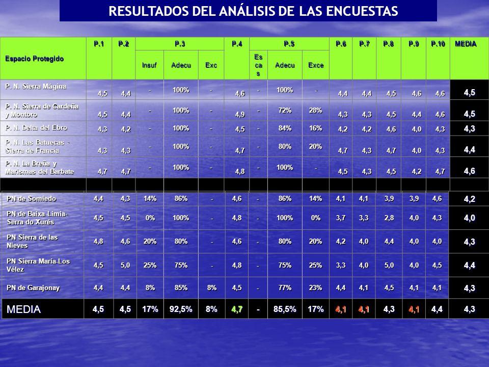 RESULTADOS DEL ANÁLISIS DE LAS ENCUESTAS Espacio Protegido P.1P.2 P.3 P.4 P.5 P.6P.7P.8P.9P.10MEDIA InsufAdecuExc Es ca s AdecuExce P.