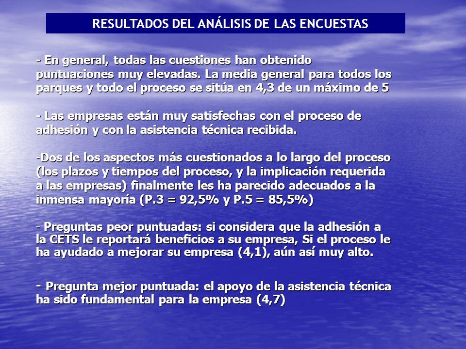 RESULTADOS DEL ANÁLISIS DE LAS ENCUESTAS - En general, todas las cuestiones han obtenido puntuaciones muy elevadas.